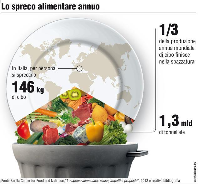 app contro lo spreco alimentare